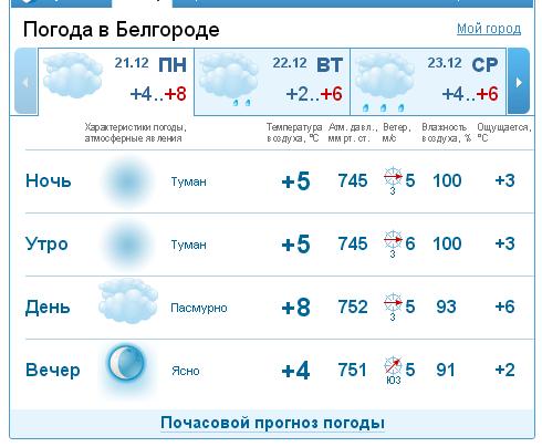 что погода в белгороде на сегодня распределительные щиты
