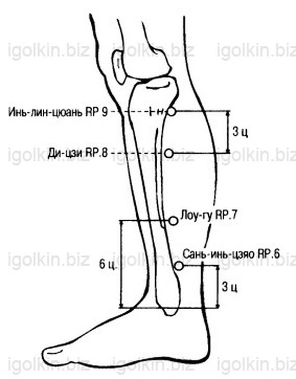 иглоукалывание при голеностопных суставах