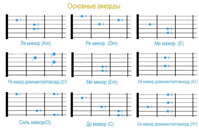 Самые простые аккорды на гитару на гитаре