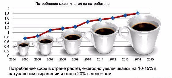 coffee shop market structure Monopolistic competition and product differentiation 1 you are thinking of setting up a coffee shop the market structure for coffee shops is.