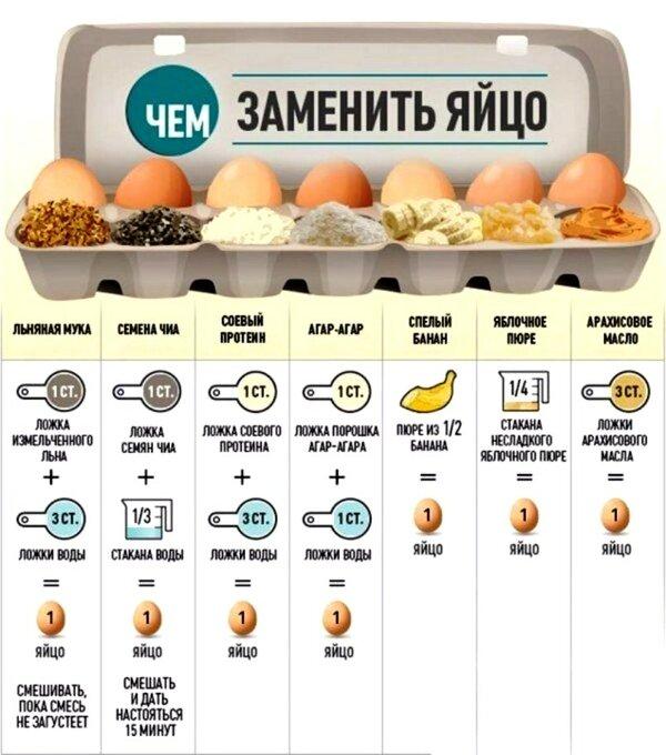 При Диете Можно Ли Употреблять Вареные Яйца.