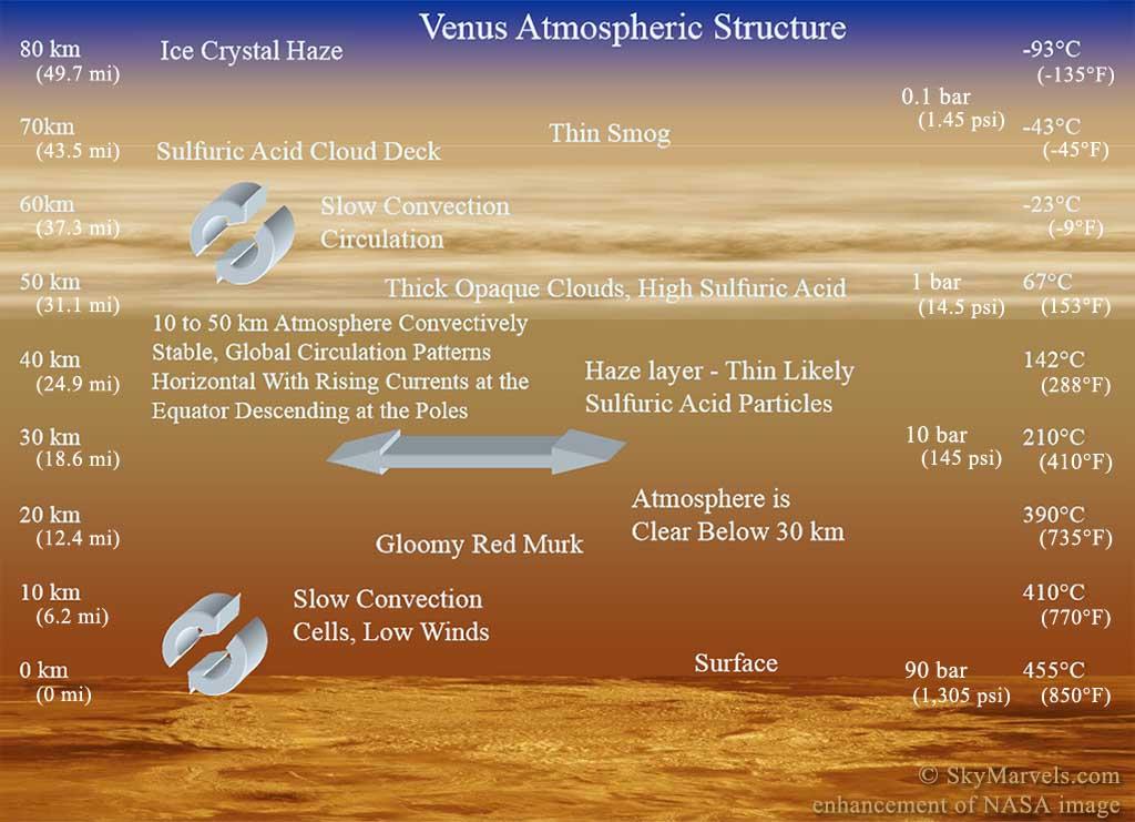 venus atmosphere vs earth atmosphere - 1024×741